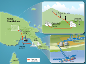 PNG LNG