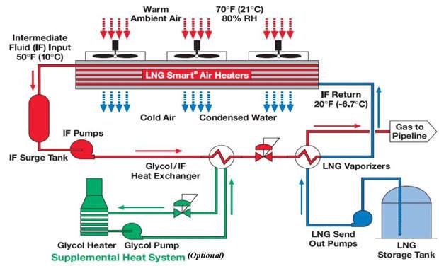 Lpg Gas Heating Value