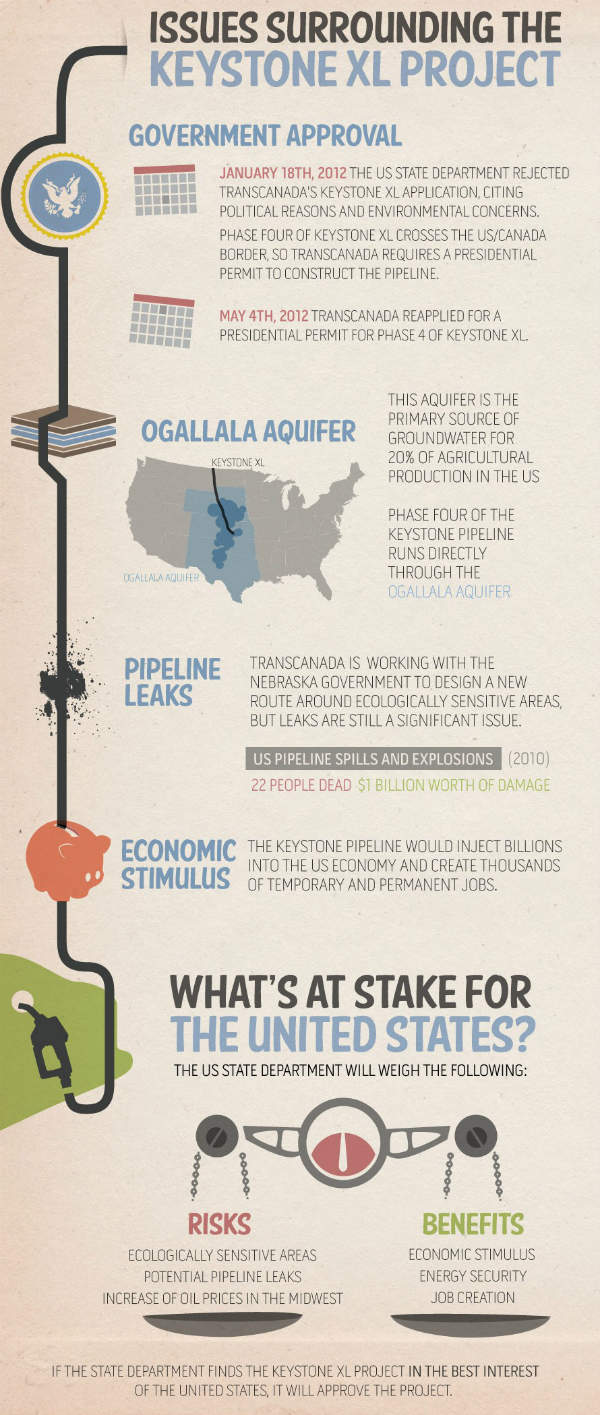 K Xl P I L on Keystone Xl Pipeline Infographic