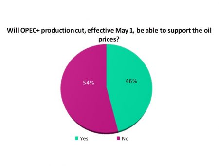 OPEC production cut supports oil prices