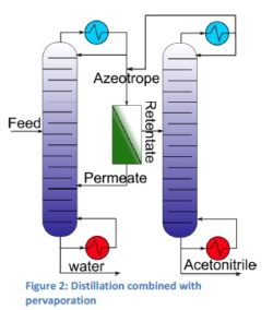 Figure 2: Distillation combined with pervaporation.