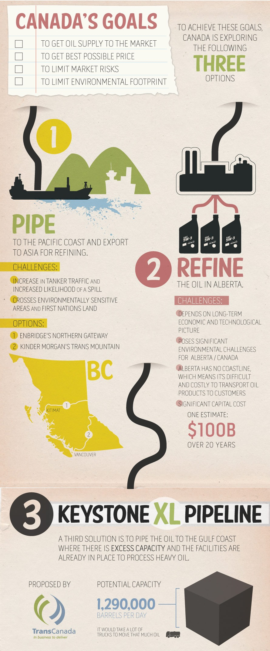 Canada oil infographic