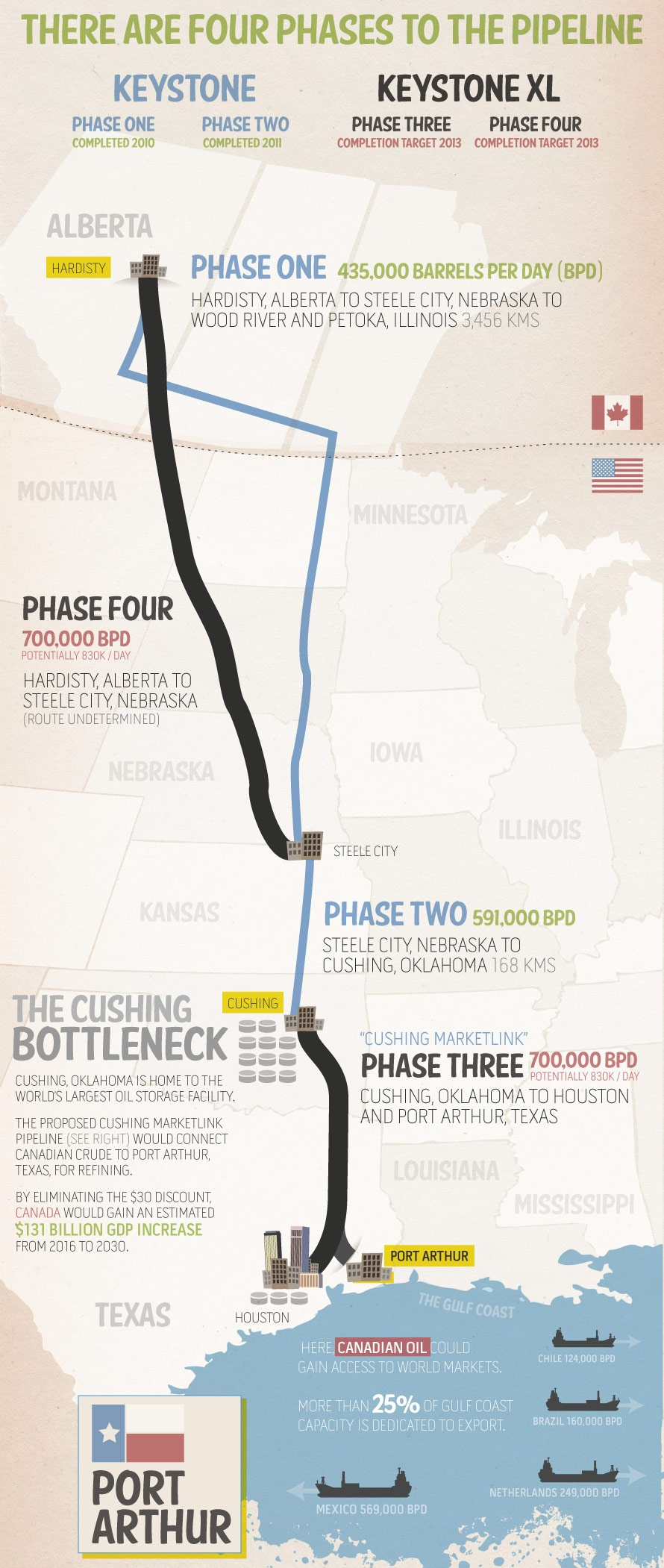 Keystone phases infographic