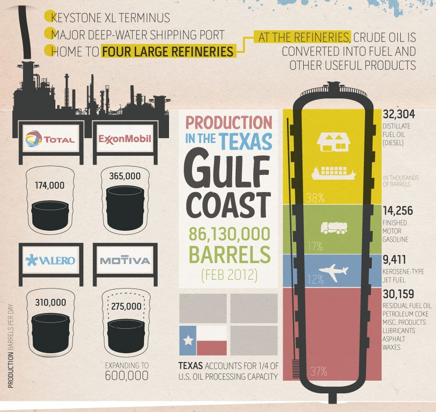 Texas gulf oil production infographic
